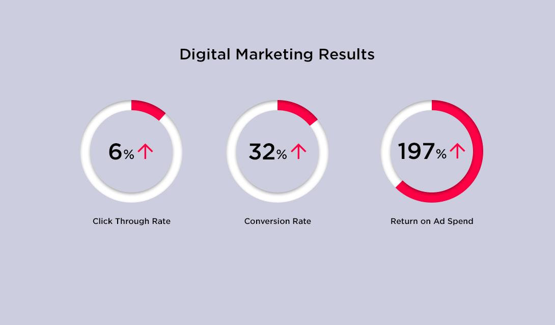 Yes Loans Digital Marketing Result