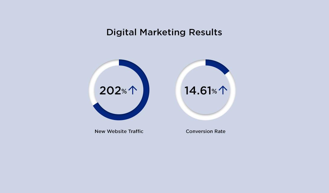 Digital-Marketing-Results_1090×640